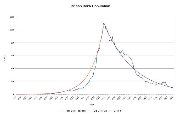 The rise and fall of the British bank population.