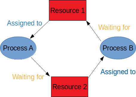 Resource deadlock between two processes that are waiting for each other.